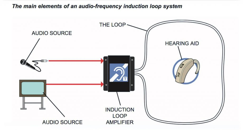 Inclusive Hearing Auris Hearing Loops
