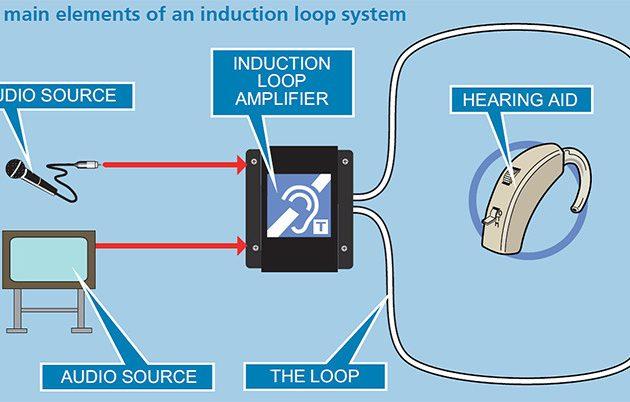 inclusive hearing auris hearing loops hearing loops are gaining rh aurisloops com Induction Loop Detector Circuit Diagram of Induction Loop Traffic Light